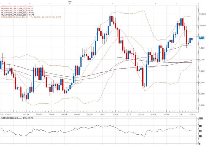 US Dollar Index Classical Technical Report 12.05