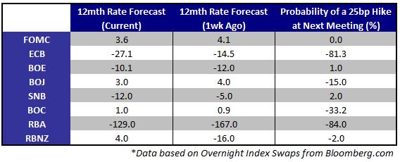 Five Rate Decisions Ahead; ECB Meeting, Euro-zone Summit Headline Week