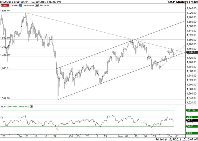 Gold Wedged Between Trendlines