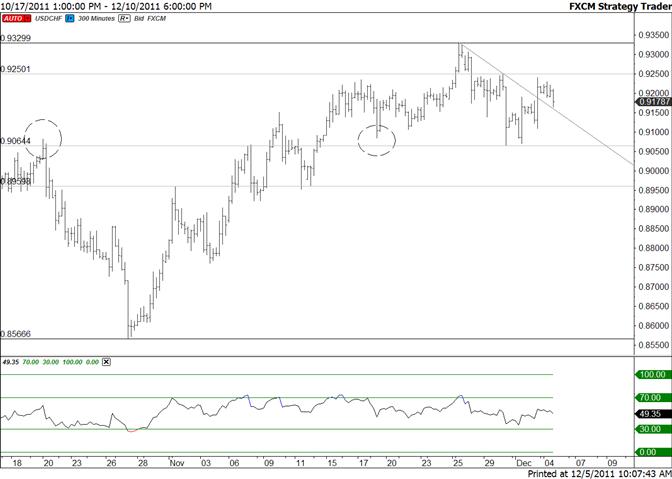 Swiss Franc 9064 Serves as Key Level
