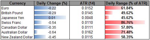 AUDUSD Heavy on Dovish RBA- Dollar Rebound Underway as Risk Subsides