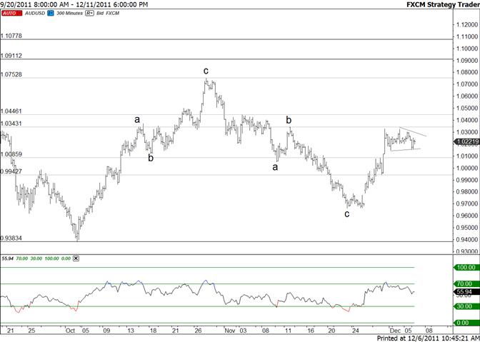 Australian Dollar Short Term Triangle a Possibility