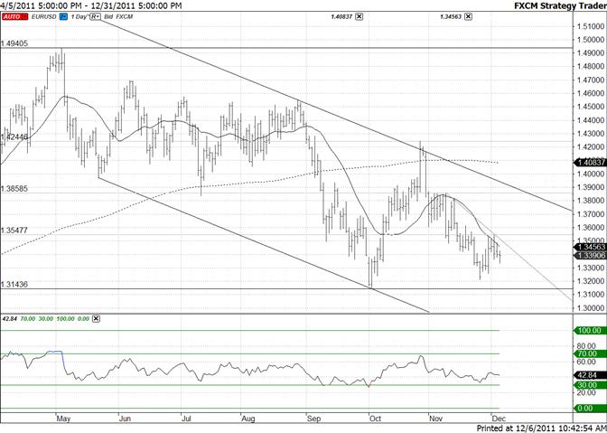 Euro Range Tightening – Breakout Nearing?