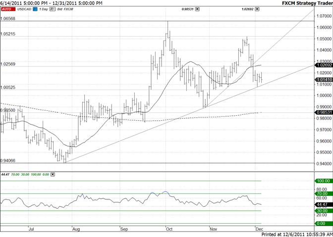 Canadian Dollar Trendline Remains Key