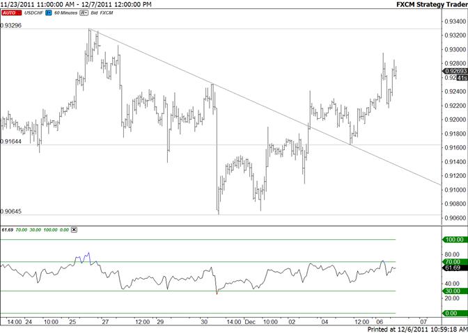 Swiss Franc Pivot Moved to 9164