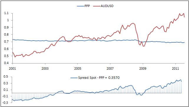 Australian Dollar Forecasts 2014 - AUD To GBP, NZ Dollar (NZD) And ...
