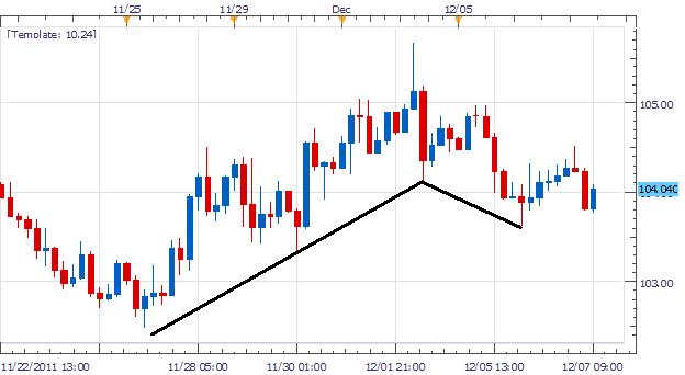 EUR/JPY Divergence Sparks Reversal Over 104.50