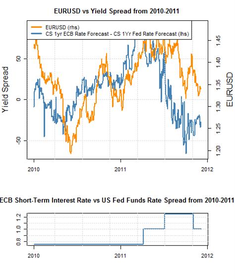 Euro dollar exchange rate forex
