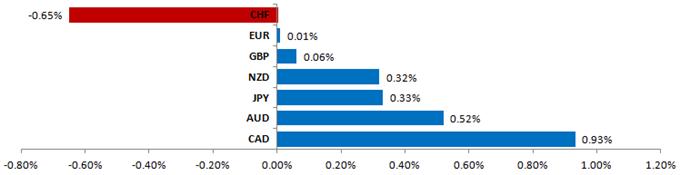 Le dollar américain peut poursuivre son avancée comme le sommet de l'Europe déçoit