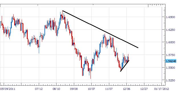 La décision de la BoE concernant le taux fournit une tendance à court terme sur la paire GBP/USD