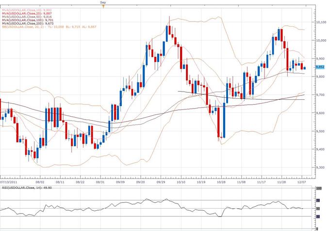 US Dollar Index Classical Technical Report 12.08