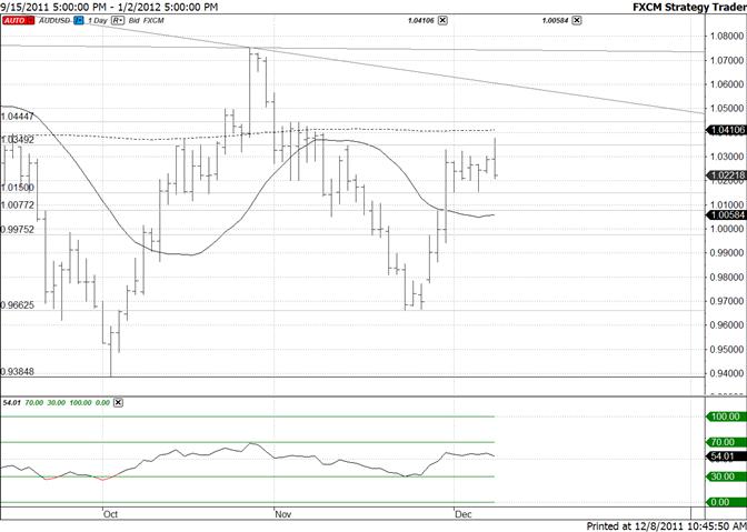 Australian Dollar Spikes and Reverses