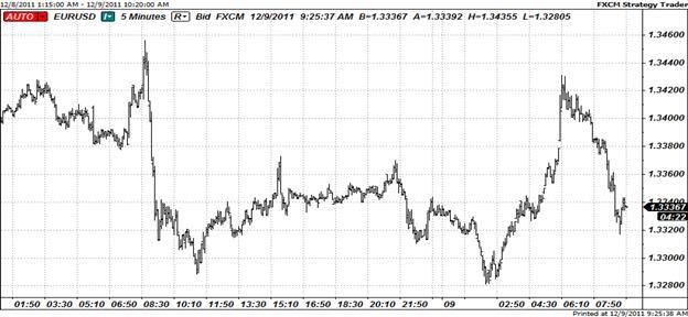Euro Slips as Euro-zone Summit Ends on Tense Note