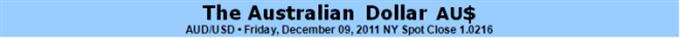 Australian Dollar Outlook Increasingly Bearish On More RBA Easing