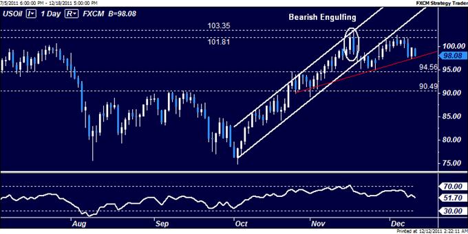 Crude Oil, Gold Under Pressure as Euro Debt Fears Boost US Dollar