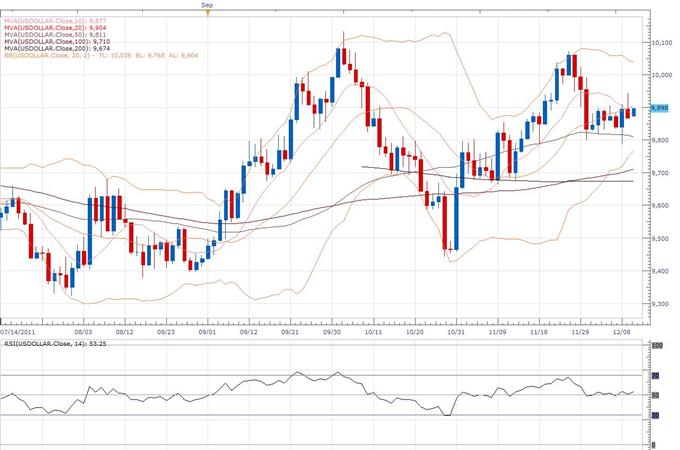 US Dollar Index Classical Technical Report 12.12