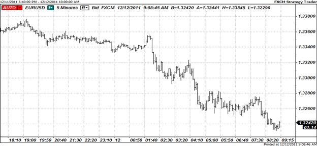 Week Opens Lower as Moody's Warns on Euro-zone Summit