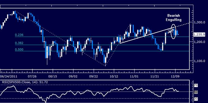 US Dollar Breaks Initial Resistance as S&P 500 Top Takes Shape