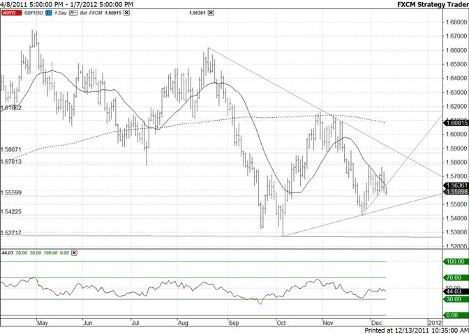 British Pound Support Line Below 15500