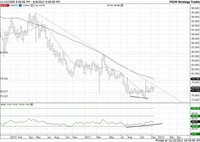 Japanese Yen Inches Towards Long Term Trendline