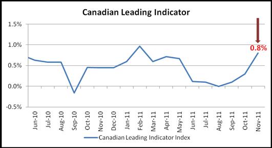 Loonie Slides Despite Canada's November Leading Indicator Beats Estimates