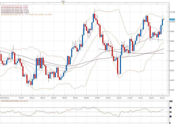 Rapport technique classique du Dollar Index 12.14