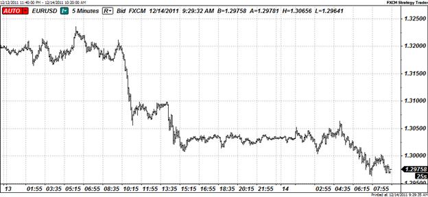 Euro Falls Below 1.30 as Euro-zone Worries Accelerate