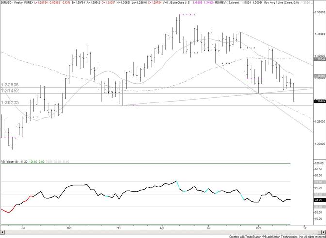 Euro Nears January Low at 12873