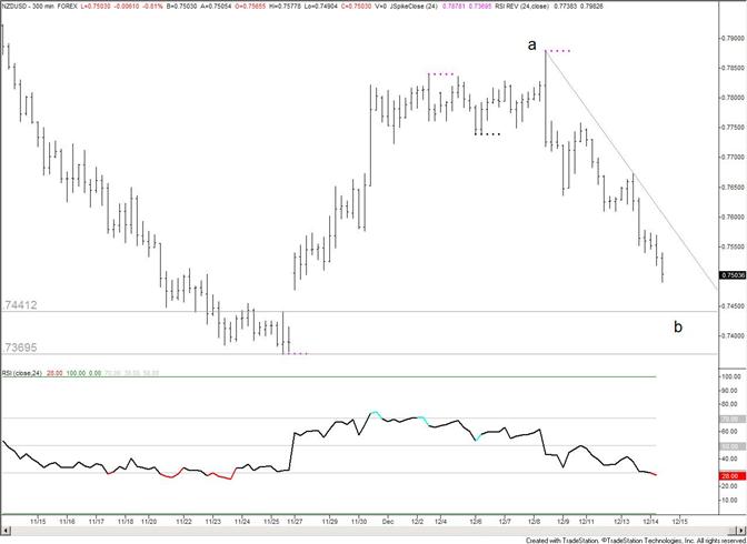 New Zealand Dollar Bearish Target is 7440