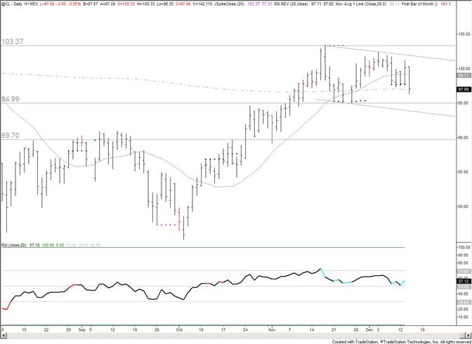 Crude Awaits Resolution of Range