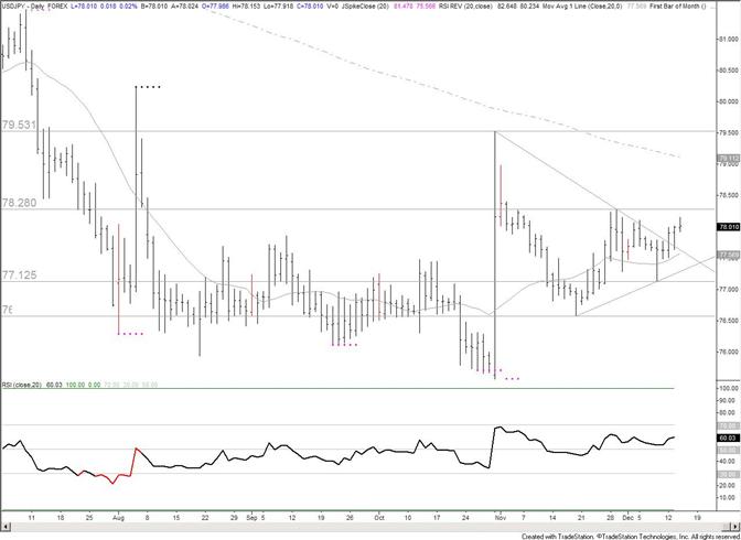 Japanese Yen Trendline Break Sets Sights on 7950