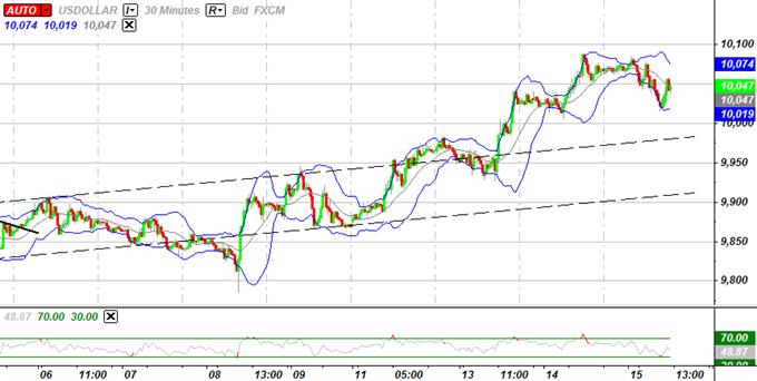 USD Outlook Remains Bullish, Japanese Yen To Weaken Further