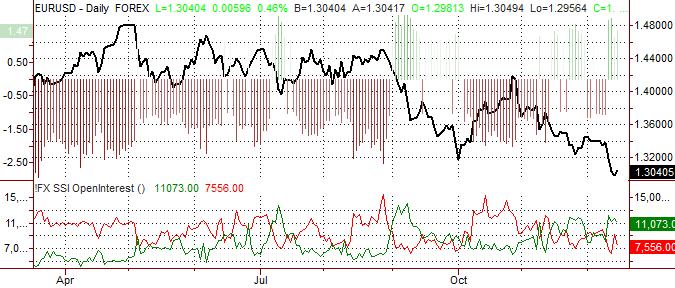 Euro Eyes Fresh Lows versus US Dollar