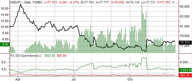 Yen Outlook Unclear on Mixed Sentiment