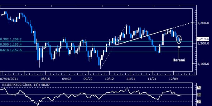 S&P 500 Chart Hints at Rebound, Warning of US Dollar Losses