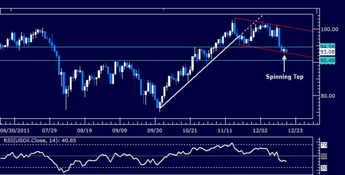 Les perspectives du pétrole brut et de l'or dépendent du flux de dépêches concernant la crise de la dette de l'euro