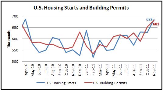 The U.S. Dollar Tumbles Despite Strong Housing Data in November