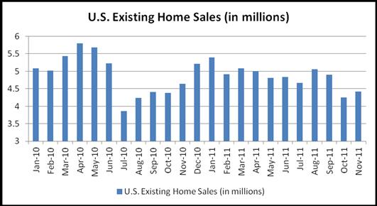 November Existing Home Sales Rose, Historic Data Downward Revised; Dollars Mixed
