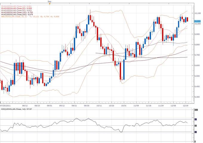 US Dollar Index Classical Technical Report 12.21