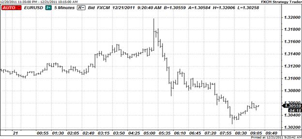 ECB Facility Fails to Unfreeze Liquidy, U.S. Dollar Rallies
