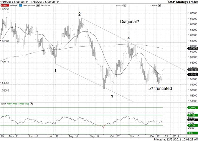 British Pound Sharp Moves Indicative of Impulse