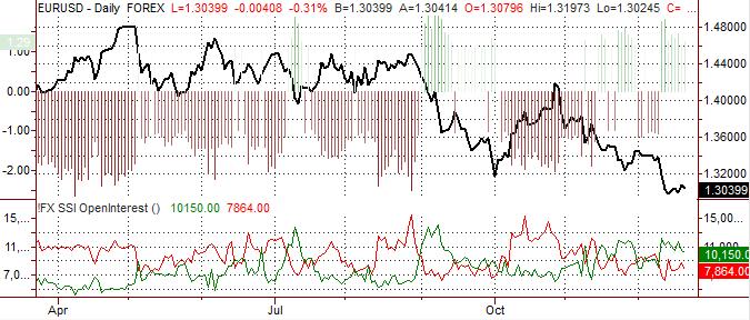 Euro Forecast Bearish, but Sharp Declines Unlikely