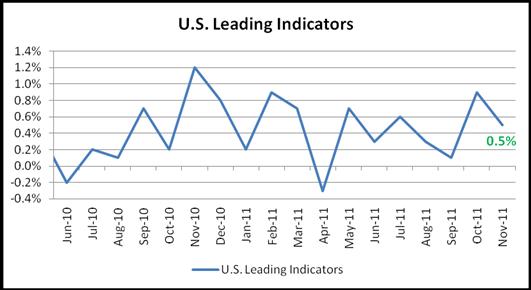 Dollar Falls despite Leading Indicators & U. of Michigan Confidence Beat Forecast