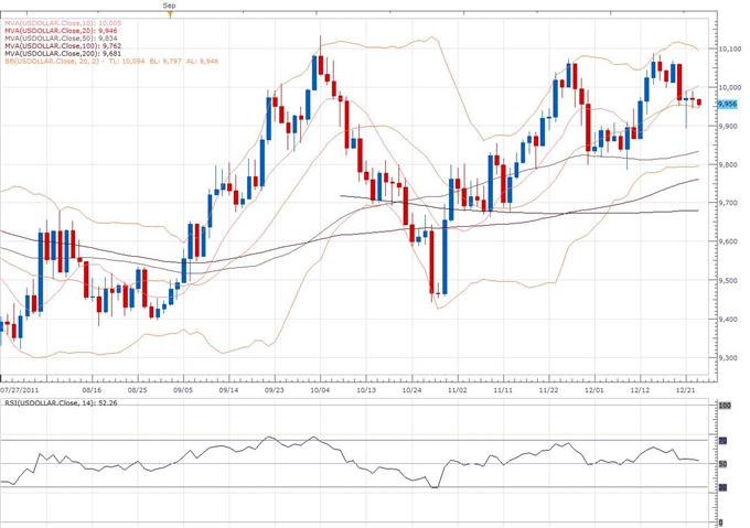 US Dollar Index Classical Technical Report 12.23