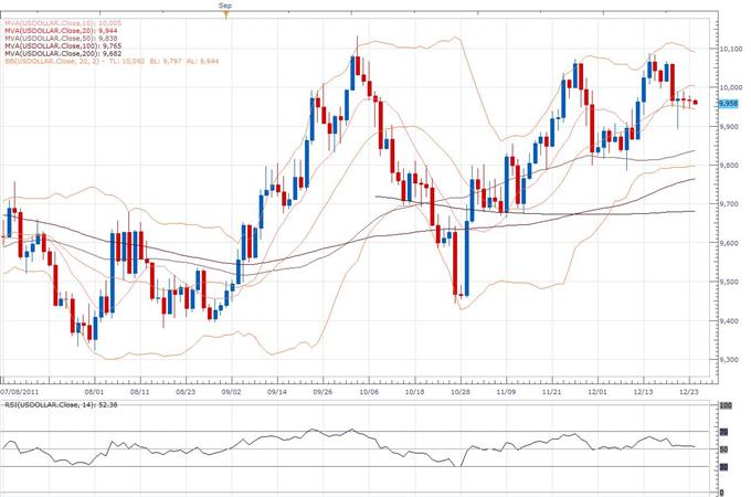 US Dollar Index Classical Technical Report 12.26