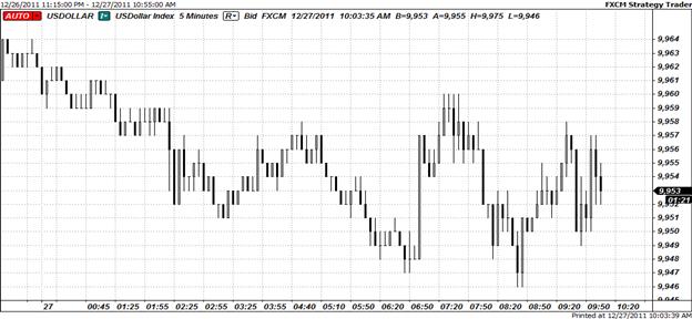 British Pound Top Performer in Thin Markets