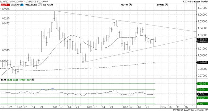Canadian Dollar 2 Month Trendline Holding