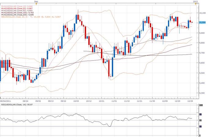 Rapport technique classique du Dollar Index 12.30 (30 décembre)