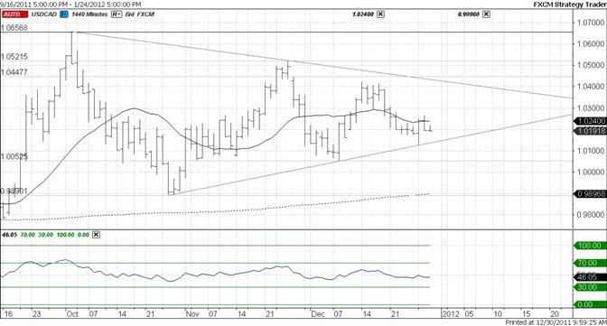 Canadian Dollar Drifts Sideways