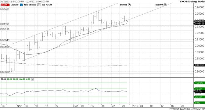 Swiss Franc Trendline Failing
